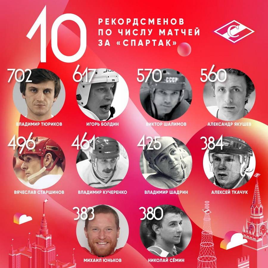 """10 рекордсменов по числу матчей за """"Спартак"""""""