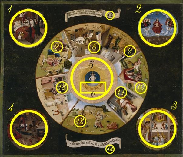 Какие тайны хранит самое загодочное полотно Босха: «Семь смертных грехов и Четыре последние вещи». Уж сколько домыслов и страхов было у народа относительно даты 20.02.2020! Магические двойки уже