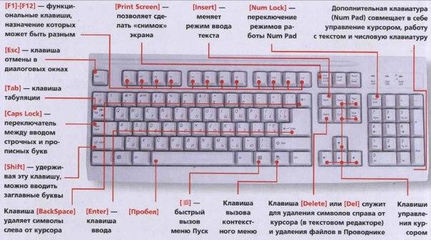 Ускоряем работу: сочетание горячих клавиш
