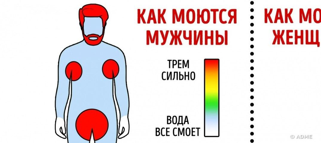 Картинка различие в болезне переносимости мужчин и женщин мем