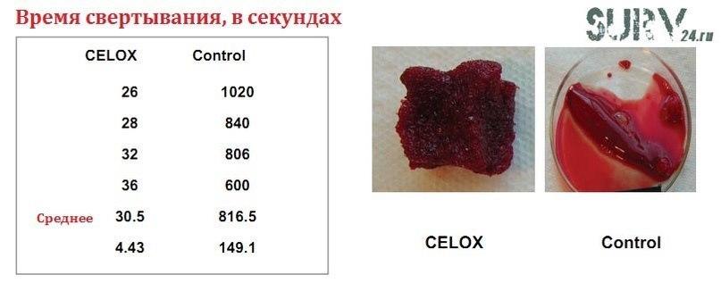 Кровоостанавливающее средство Celox: Полное руководство по применению, изображение №12