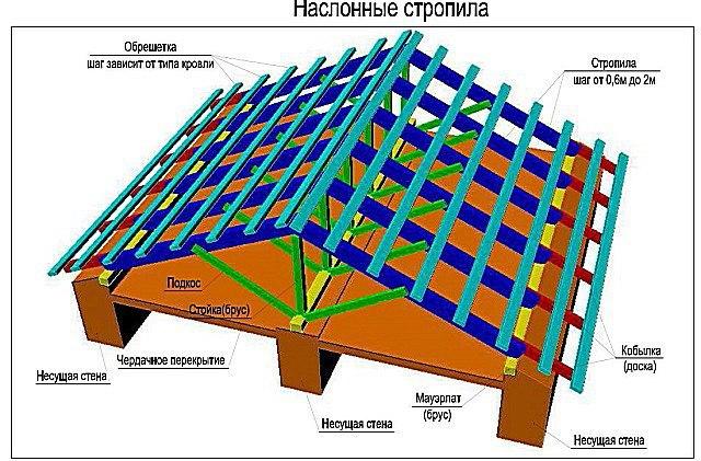 Виды и схемы стропильных систем, изображение №9