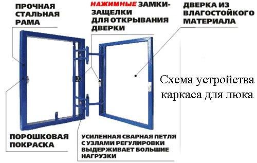 Скрытый люк в погреб своими руками: монтаж и отделка, изображение №3