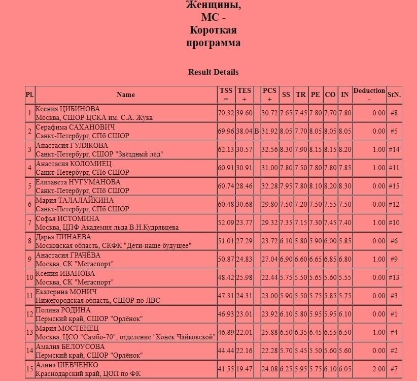 Кубок России (все этапы и финал) 2019-2020 - Страница 2 AnwLQACiaKI