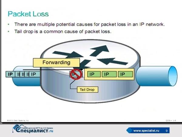 Качество обслуживания (QoS) в IP-сетях. Экономим расходы на передачу голоса и видео