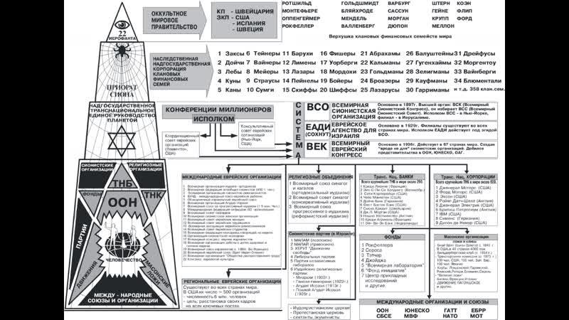 22 иерофанта, построение пирамиды жидовско-фашистской оккупации во всём мире.