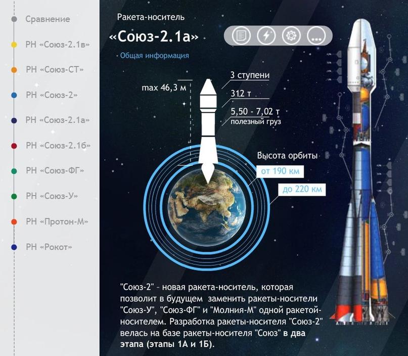 Falcon 9 самая-самая… Есть и другие «скакуны» в конюшне. Инфографика от Роскосмоса., изображение №8