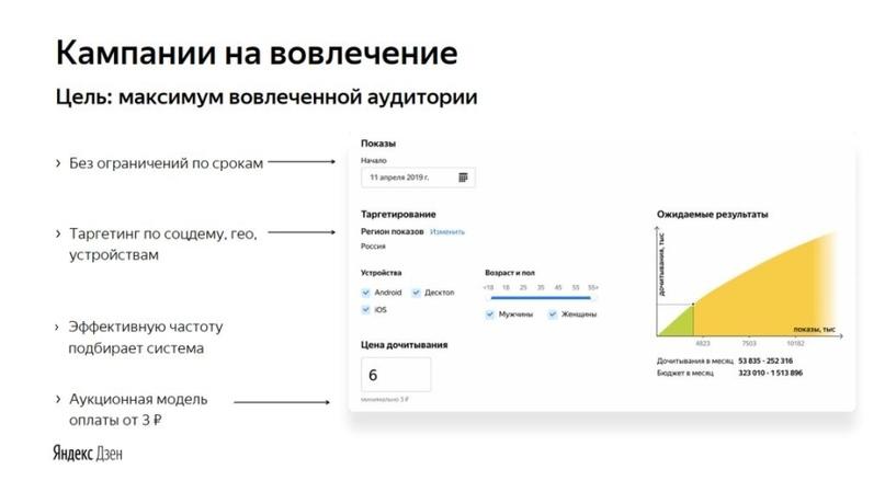 Кампании, рассчитанные на вовлечение (инфографика «Яндекс»)