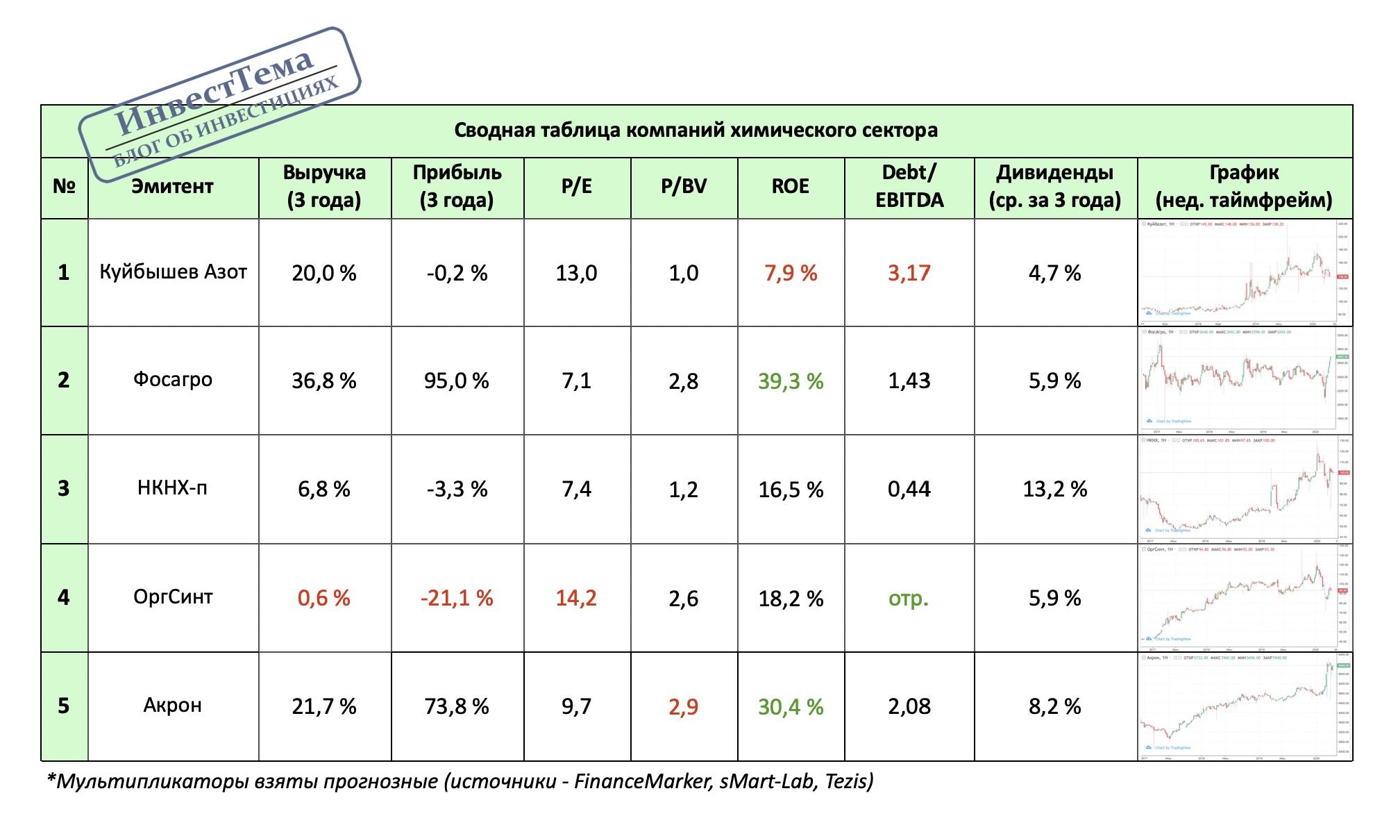 КуйбышевАзот - полный разбор компании + SWOT-анализ, изображение №6