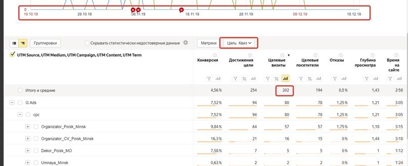 Данные Яндекс.Метрики