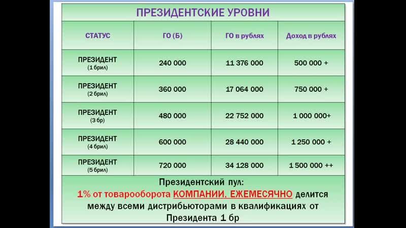 Маркетинг план NRG international АнастасияБалыбердина