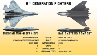 Mikoyan MiG-41 vs BAE Systems Tempest