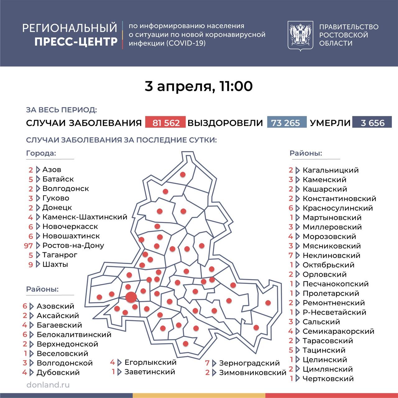 На Дону число инфицированных COVID-19 составляет 242, в Таганроге 5 новых случаев