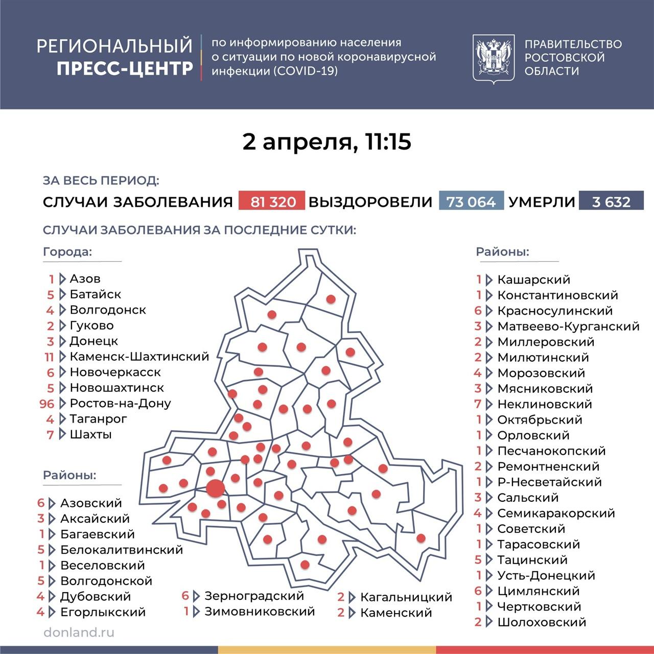На Дону число инфицированных COVID-19 составляет 243, в Таганроге 4 новых случая