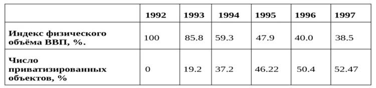 Таблица 1. Сопоставление физического объёма ВВП и темпов приватизации в России