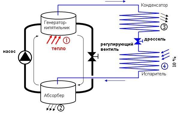 Системы охлаждения в холодильнике: как работают, изображение №2