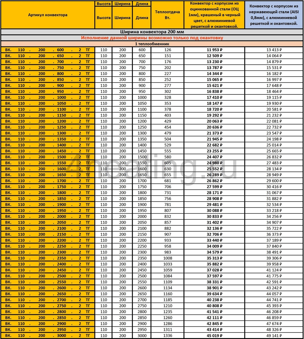 Прайс-лист внутрипольные конвекторы Vitron 110.200
