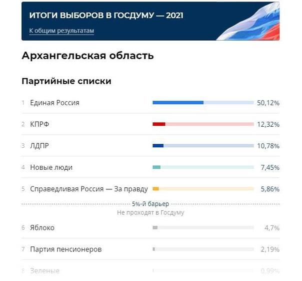 РИА-новости публикуют первые итоги голосования по ...