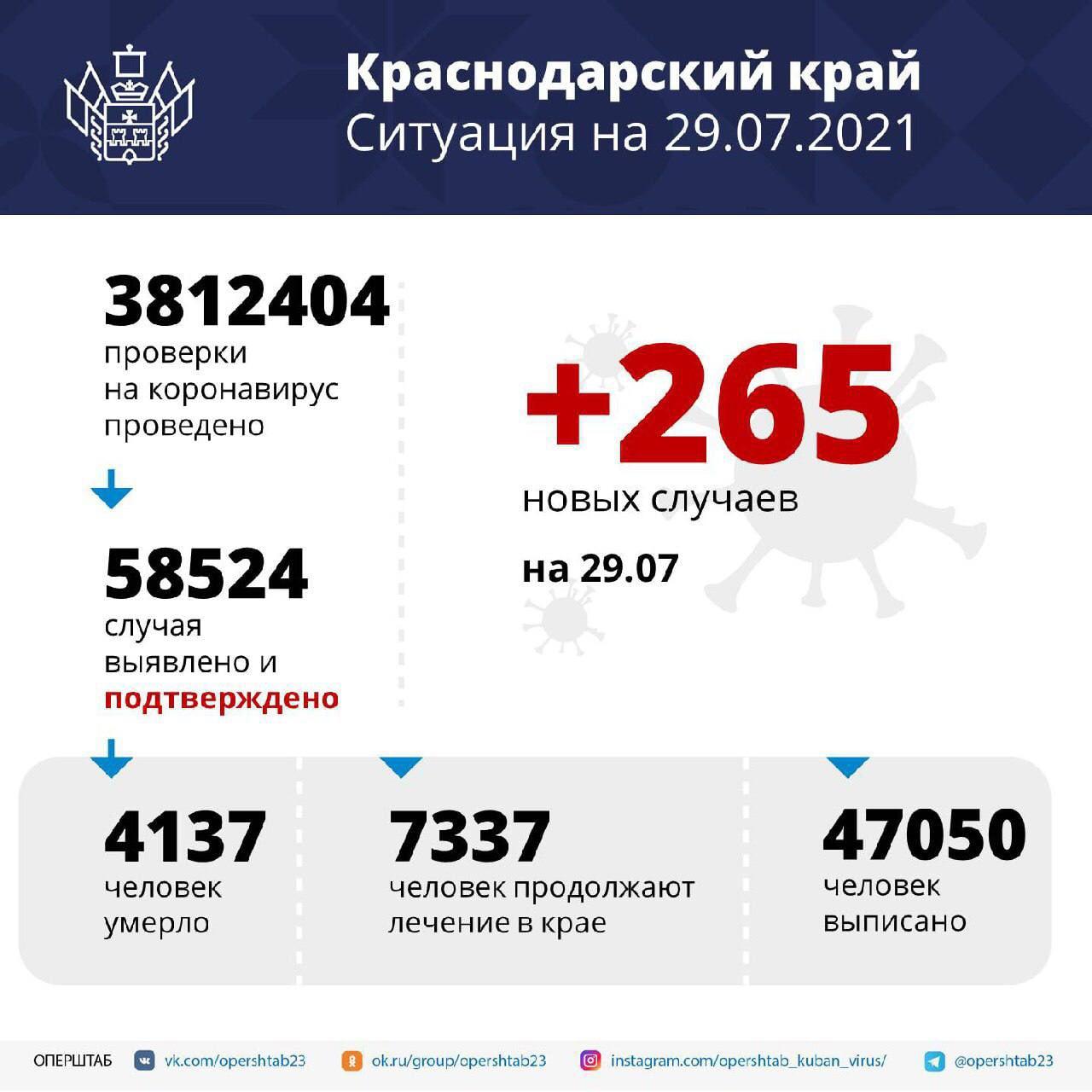 В Краснодарском крае зарегистрировали 265 случаев заболевания COVID-19За...