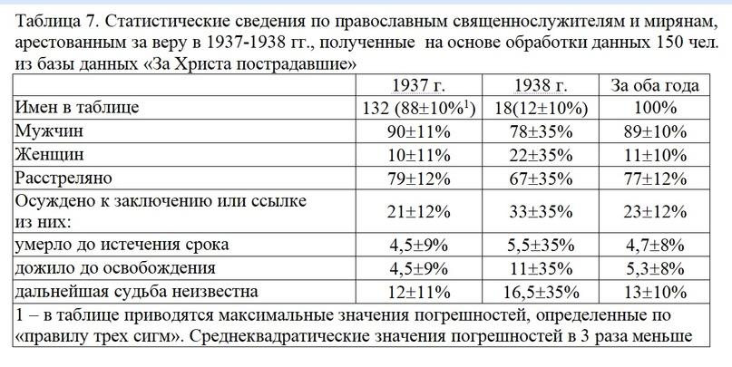 СТАТИСТИЧЕСКИЕ ДАННЫЕ О ГОНЕНИЯХ НА ЦЕРКОВЬ В СССР В 1918-1953 ГГ., изображение №10