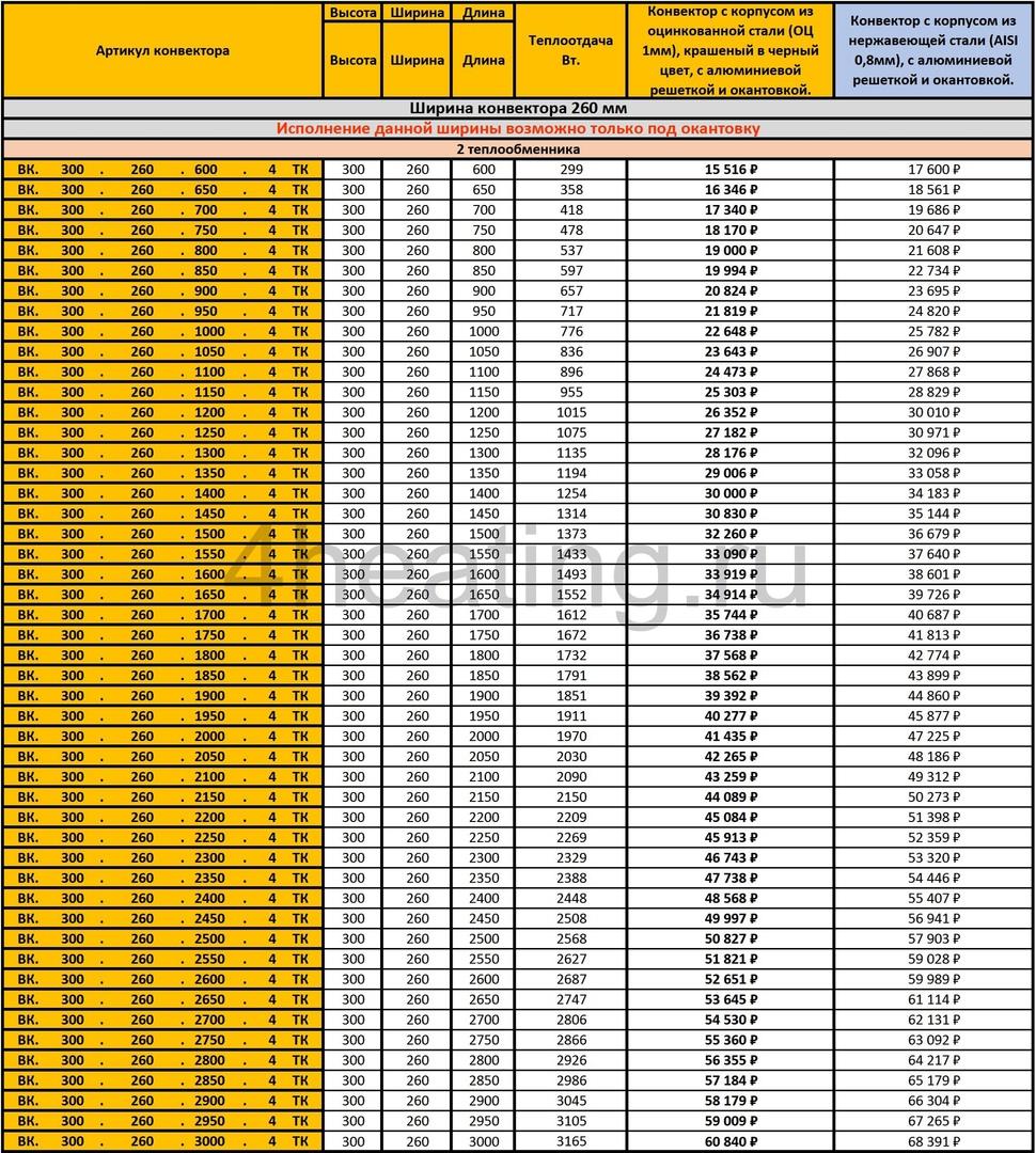 Прайс внутрипольных конвекторов Vitron ВК.300.260