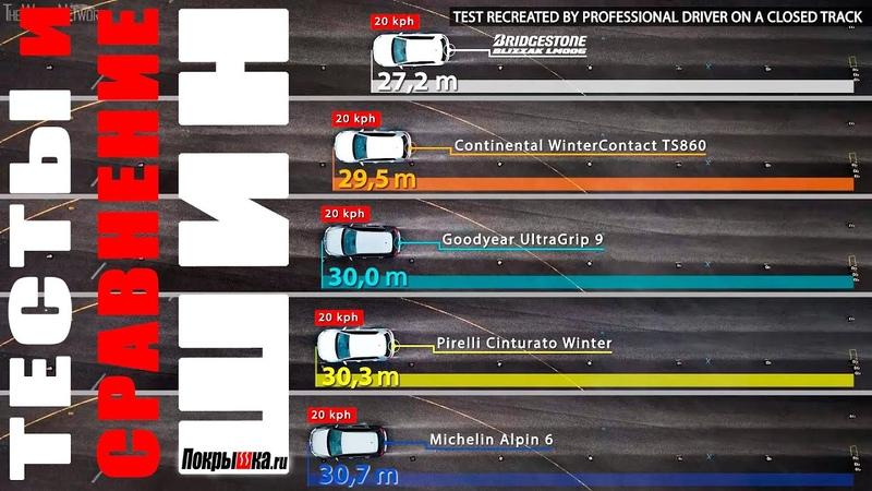 Какие шины лучше Смотрите тесты Bridgestone Continental Goodyear Pirelli Michelin Покрышка ру